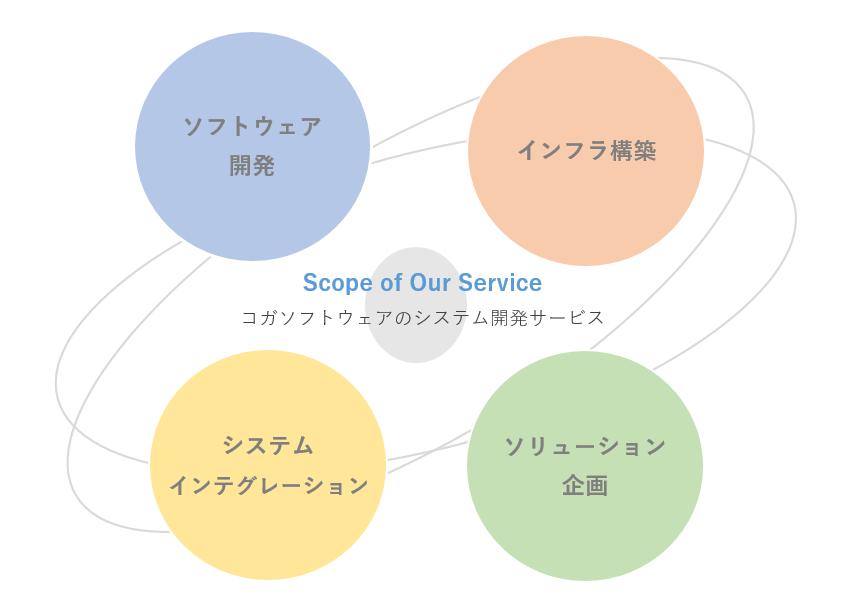 東証1部/最 株式会社ソディック/(石川)サービスエンジニア